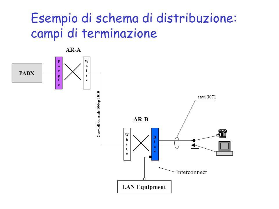 WhiteWhite BlueBlue LAN Equipment Interconnect PurplePurple WhiteWhite PABX 2 cavi di dorsale 100cp 1010 cavi 3071 AR-B AR-A Esempio di schema di dist