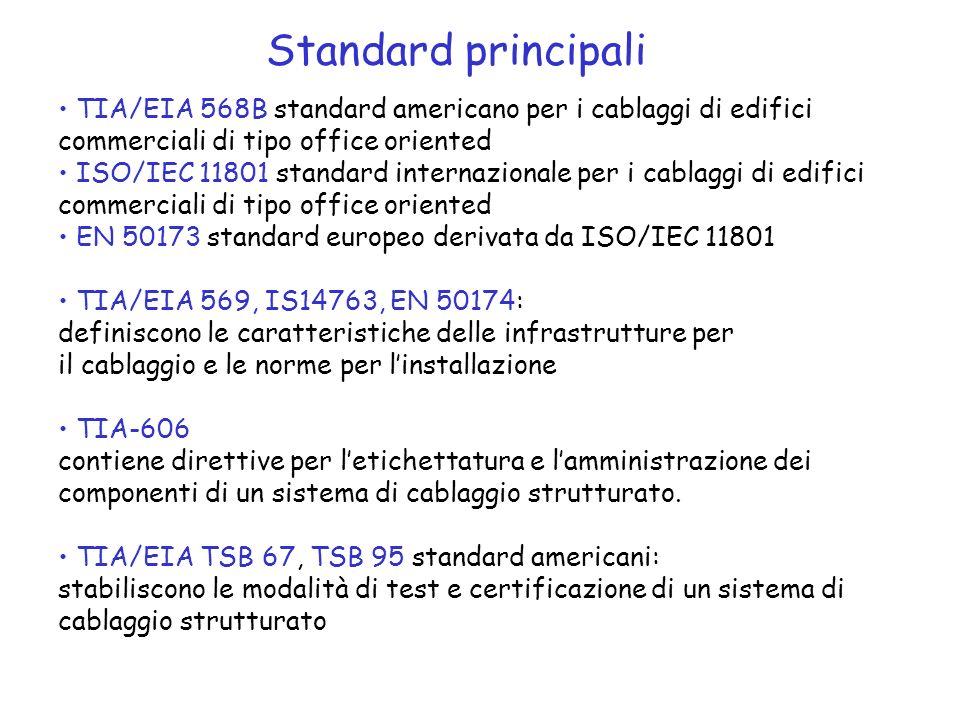 TIA/EIA 568B standard americano per i cablaggi di edifici commerciali di tipo office oriented ISO/IEC 11801 standard internazionale per i cablaggi di