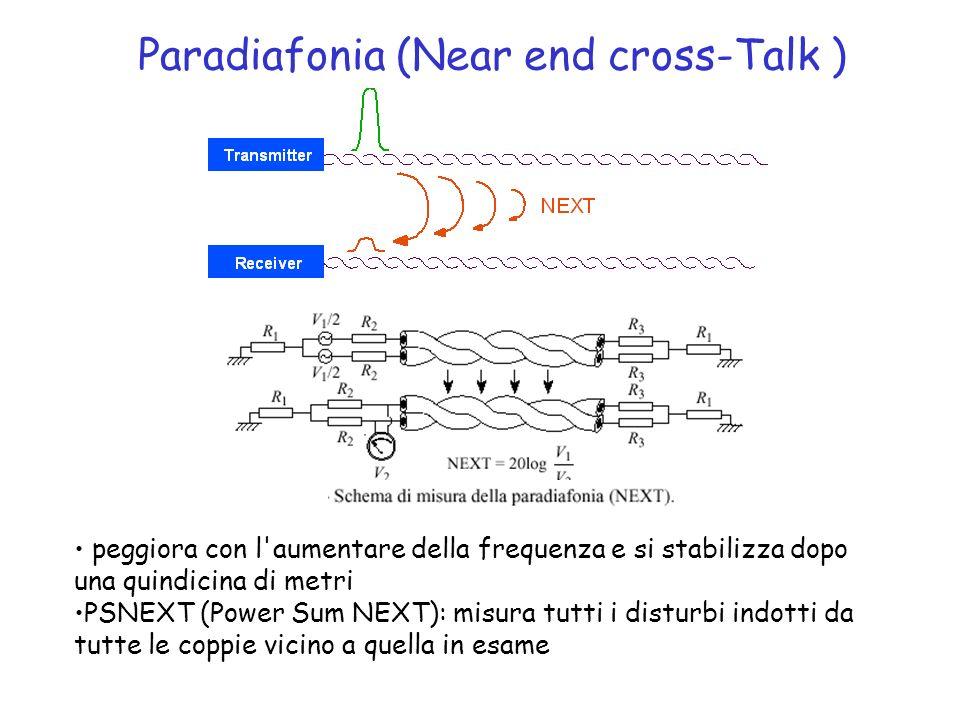 Paradiafonia (Near end cross-Talk ) peggiora con l'aumentare della frequenza e si stabilizza dopo una quindicina di metri PSNEXT (Power Sum NEXT): mis