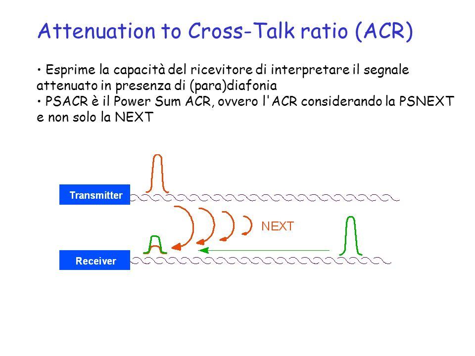 Attenuation to Cross-Talk ratio (ACR) Esprime la capacità del ricevitore di interpretare il segnale attenuato in presenza di (para)diafonia PSACR è il