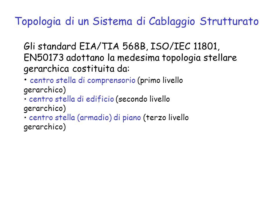 Gli standard EIA/TIA 568B, ISO/IEC 11801, EN50173 adottano la medesima topologia stellare gerarchica costituita da: centro stella di comprensorio (pri