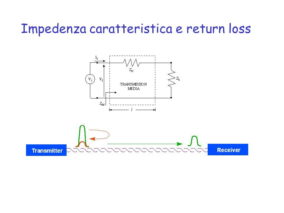 Impedenza caratteristica e return loss