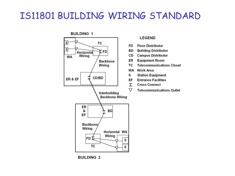 IS11801 BUILDING WIRING STANDARD