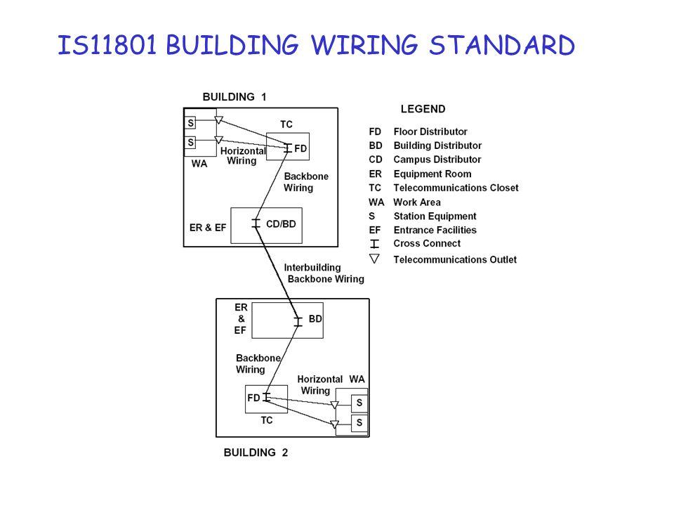 Hub/switch max 100 m max 90 m Esempio di sottosistema orizzontale: architettura di interconnessione rappresenta una soluzione alternativa consentita quando le apparecchiature sono collocate nellarmadio per telecomunicazioni.