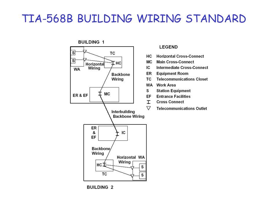 Optical fiber backbone application Apparato di rete TC ER