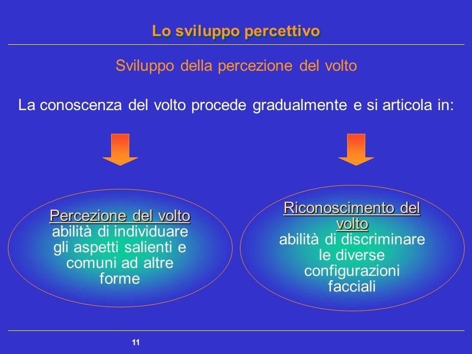 Lo sviluppo percettivo 11 Sviluppo della percezione del volto La conoscenza del volto procede gradualmente e si articola in: Riconoscimento del volto