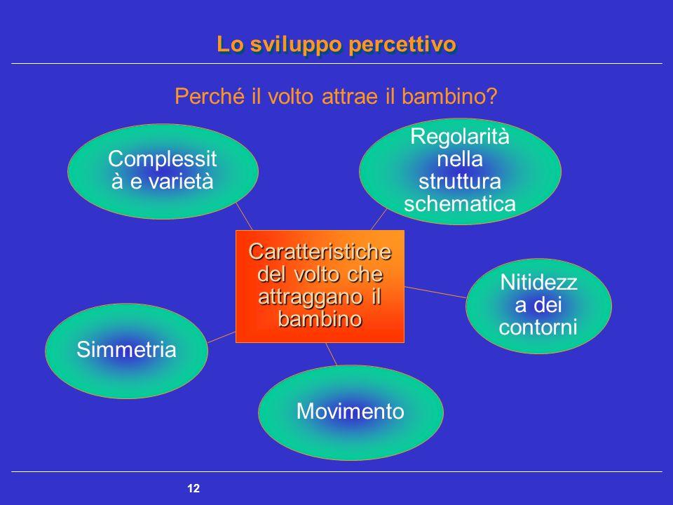 Lo sviluppo percettivo 12 Perché il volto attrae il bambino? Caratteristiche del volto che attraggano il bambino Movimento Nitidezz a dei contorni Sim