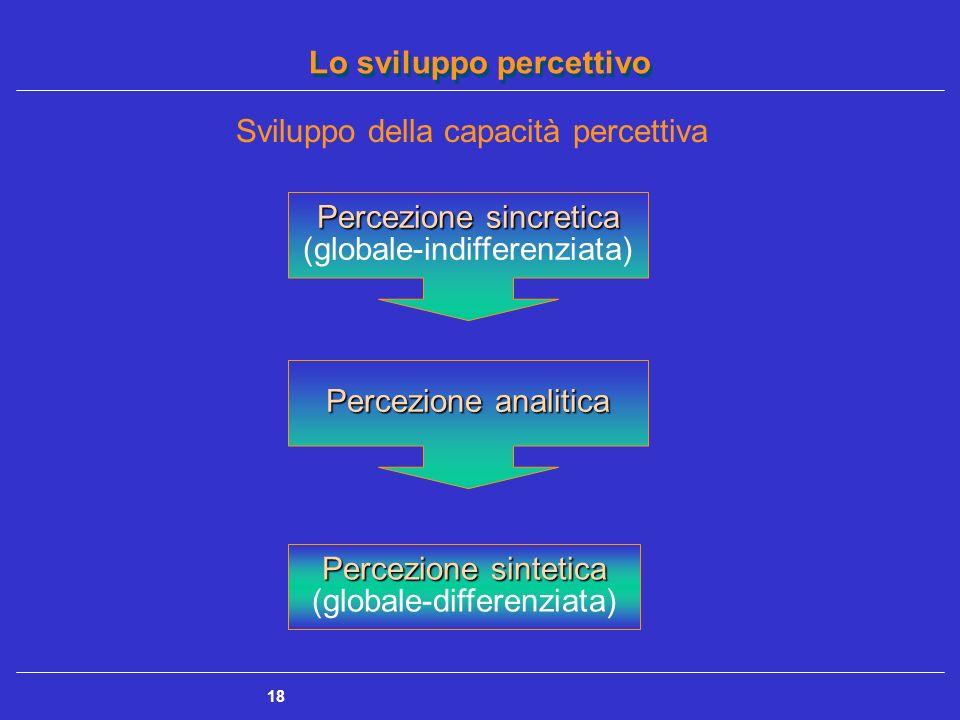 Lo sviluppo percettivo 18 Sviluppo della capacità percettiva Percezione sincretica Percezione sincretica (globale-indifferenziata) Percezione analitic