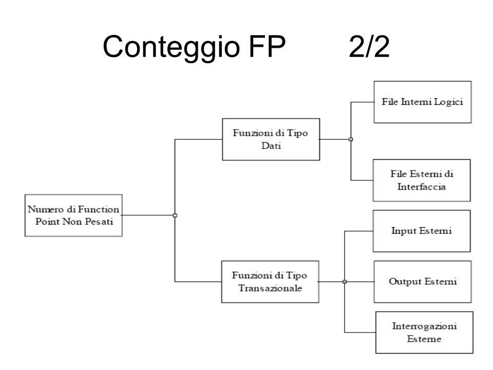 Conteggio FP2/2