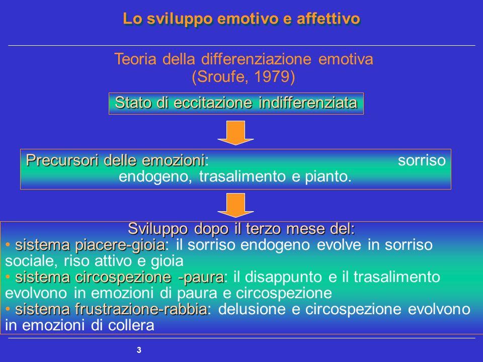 Lo sviluppo emotivo e affettivo 4 Teoria differenziale delle emozioni Le emozioni fondamentali sono innate, universali, precocemente differenziate e legate allo sviluppo cognitivo 0-2 mesi Reazioni sensorio - affettive Reazioni sensorio - affettive: reazioni fisiologiche che comunicano i bisogni e stabiliscono un contatto con il caregiver Reazioni percettivo - affettive Reazioni percettivo - affettive: attenzione più specifica verso persone e oggetti sorpresa, collera e paura Reazioni cognitivo - affettive Reazioni cognitivo - affettive: maggior consapevolezza di sé e dellambiente emozioni sociali (timidezza, colpa, vergogna) Regolazione delle emozioni Regolazione delle emozioni: modulazione delle proprie emozioni in accordo con le regole sociali 3-9 mesi 9-24 mesi >24 mesi