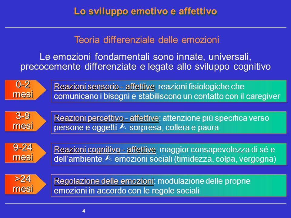 Lo sviluppo emotivo e affettivo 5 Approccio funzionalista emozioni fondamentali Le emozioni fondamentali sono innate, autonome dallo sviluppo cognitivo, espresse con pattern intrinseci influenzati dallinterazione con lambiente e: hanno un valore adattivo regolano i processi interni, i comportamenti sociali e quelli interpersonali hanno un carattere distintivo rispetto ad altre forme istintuali sono un processo comunicativo non codificato culturalmente svolgono una funzione di organizzazione sono raggruppate in famiglie omogenee per funzione