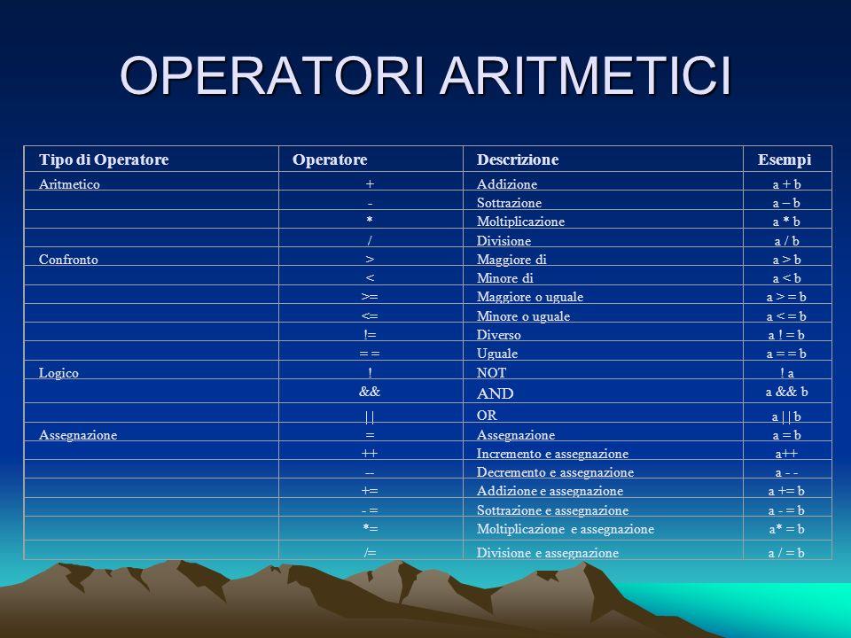 OPERATORI ARITMETICI Tipo di OperatoreOperatoreDescrizioneEsempi Aritmetico+Addizionea + b -Sottrazionea – b *Moltiplicazionea * b /Divisionea / b Con
