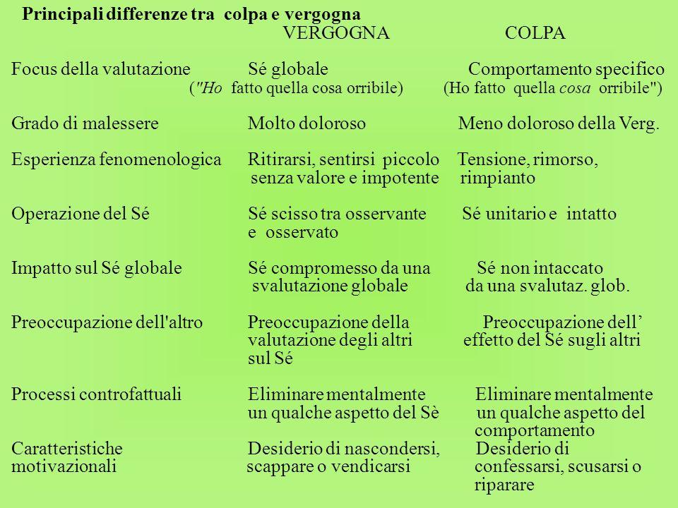 Principali differenze tra colpa e vergogna VERGOGNA COLPA Focus della valutazione Sé globale Comportamento specifico (
