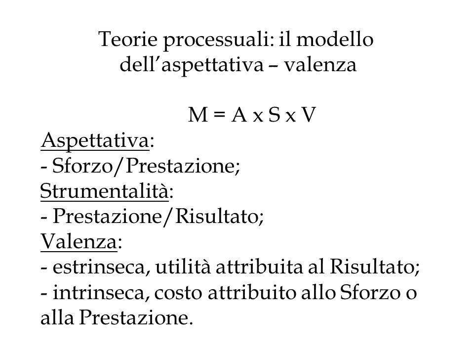 Teorie processuali: il modello dellaspettativa – valenza M = A x S x V Aspettativa: - Sforzo/Prestazione; Strumentalità: - Prestazione/Risultato; Vale