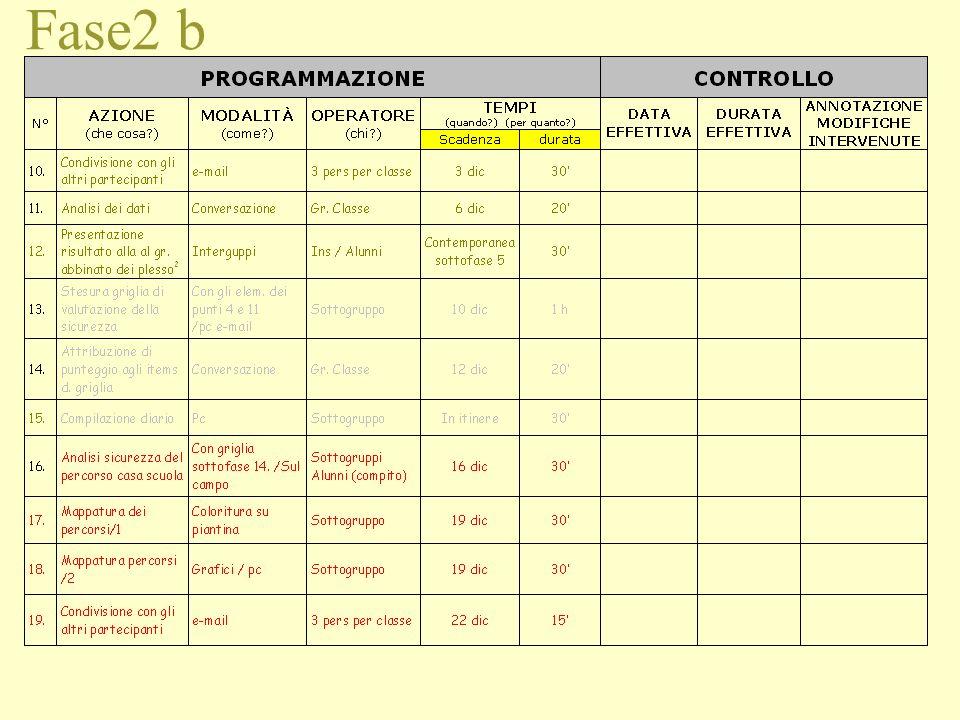 Fase2 a