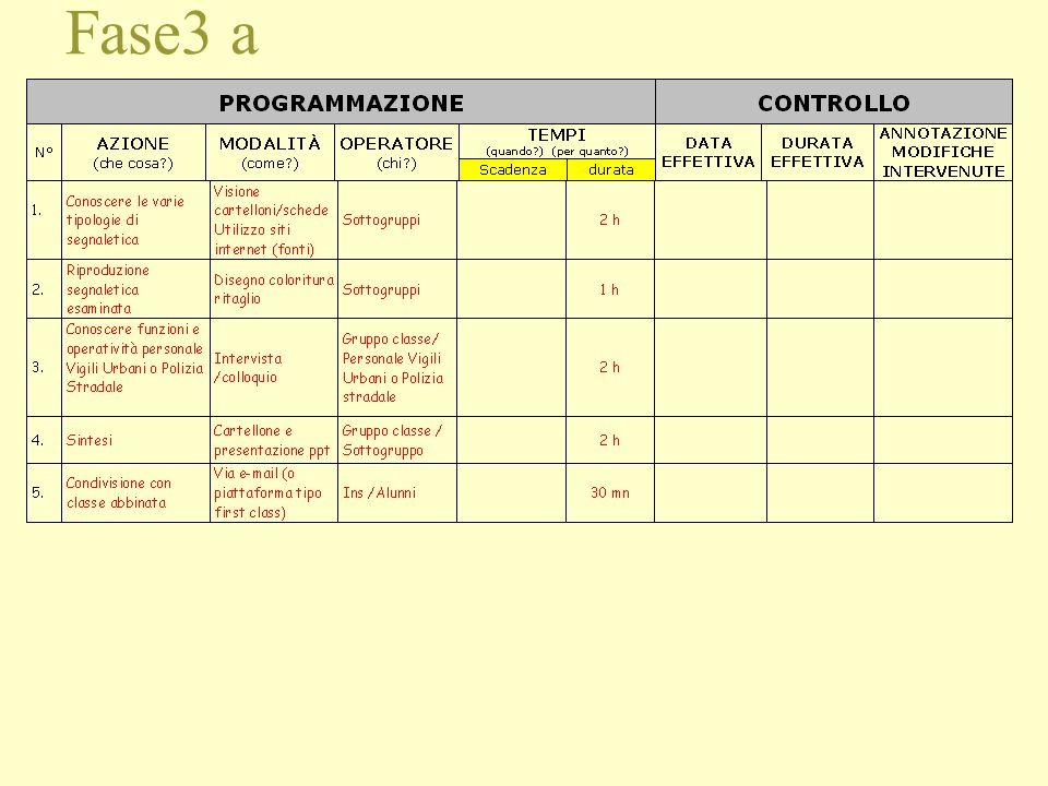 1.Il lavoro è previsto per coppie di classi abbinate (una plesso A con una plesso B) 2.Gli ins. dei team sono tutti coinvolti, secondo le specifiche c