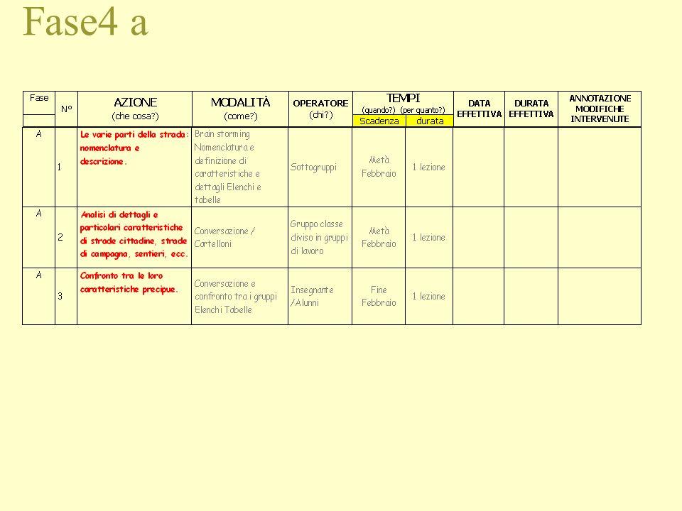 Fase 4 Annotazioni fase 4 1.Durata prevista circa 3 mesi con lezioni di 1 o 2 ore a frequenza settimanale e alcune mattine dedicate alle uscite. 2.Una
