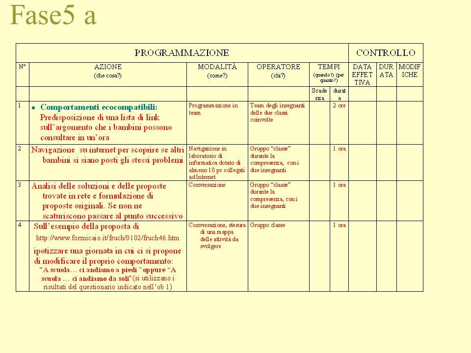 Fase 5 Annotazioni fase 5 1.Il lavoro è previsto per coppie di classi del 2° ciclo abbinate (una plesso A con una plesso B), preferibilmente due terze