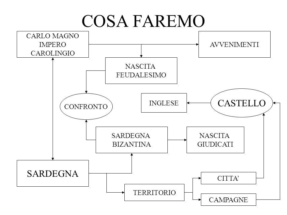 Diocleziano e Costantino (4° sec) Rafforzano il potere imperiale Le riforme di Diocleziano e Costantino non risolvono i Problemi dellimpero I goti (popolazione barbarica) Si stanziano allinterno Dellimpero Invasioni di goti, vandali, unni CROLLO DELLIMPERO ROMANO DOCCIDENTE NASCONO I REGNI ROMANO BARBARICI DECLINO VITA CITTADINA LA CHIESA CRISTIANA EREDITA LA CIVILTA CLASSICA E DIVIENE STRUTTURA DEL POTERE SEPARAZIONE ORIENTE OCCIDENTE LA CRISI DELLIMPERO ROMANO