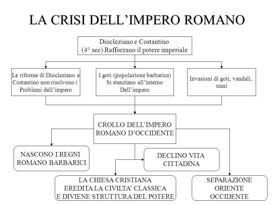 Diocleziano e Costantino (4° sec) Rafforzano il potere imperiale Le riforme di Diocleziano e Costantino non risolvono i Problemi dellimpero I goti (po