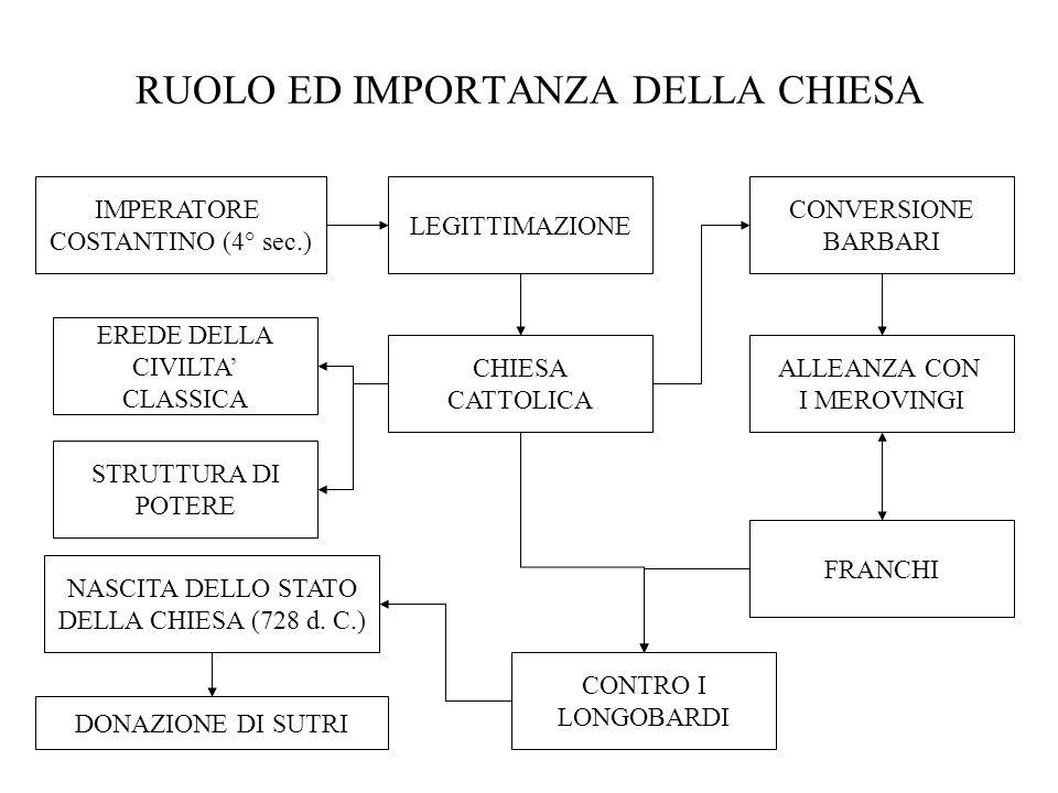 CHIESA CATTOLICA NASCITA DELLO STATO DELLA CHIESA (728 d. C.) DONAZIONE DI SUTRI IMPERATORE COSTANTINO (4° sec.) LEGITTIMAZIONE EREDE DELLA CIVILTA CL