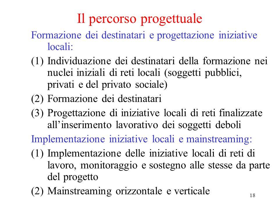 18 Il percorso progettuale Formazione dei destinatari e progettazione iniziative locali: (1)Individuazione dei destinatari della formazione nei nuclei