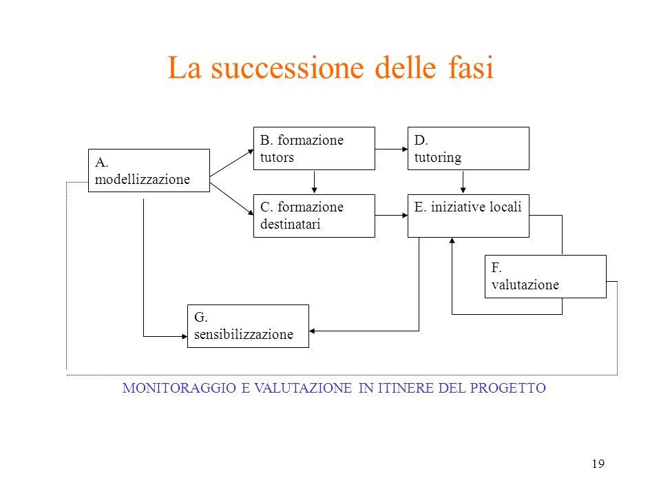 19 La successione delle fasi A. modellizzazione B. formazione tutors C. formazione destinatari D. tutoring E. iniziative locali F. valutazione G. sens