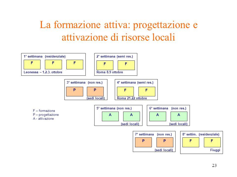 23 La formazione attiva: progettazione e attivazione di risorse locali 8° settim.