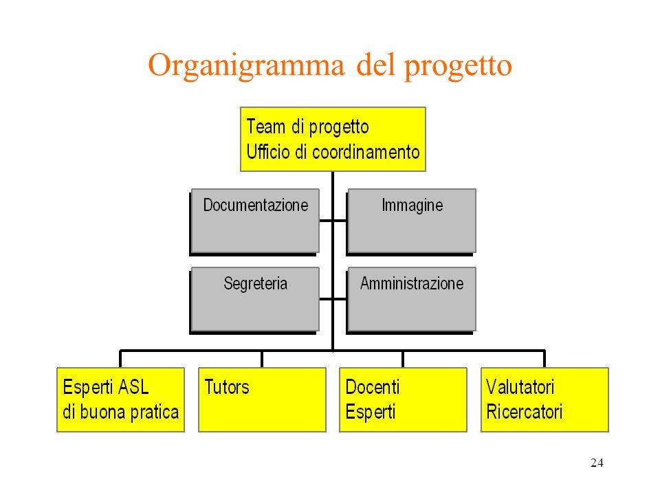 24 Organigramma del progetto