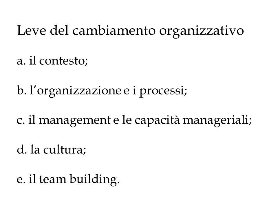 Leve del cambiamento organizzativo a. il contesto; b. lorganizzazione e i processi; c. il management e le capacità manageriali; d. la cultura; e. il t