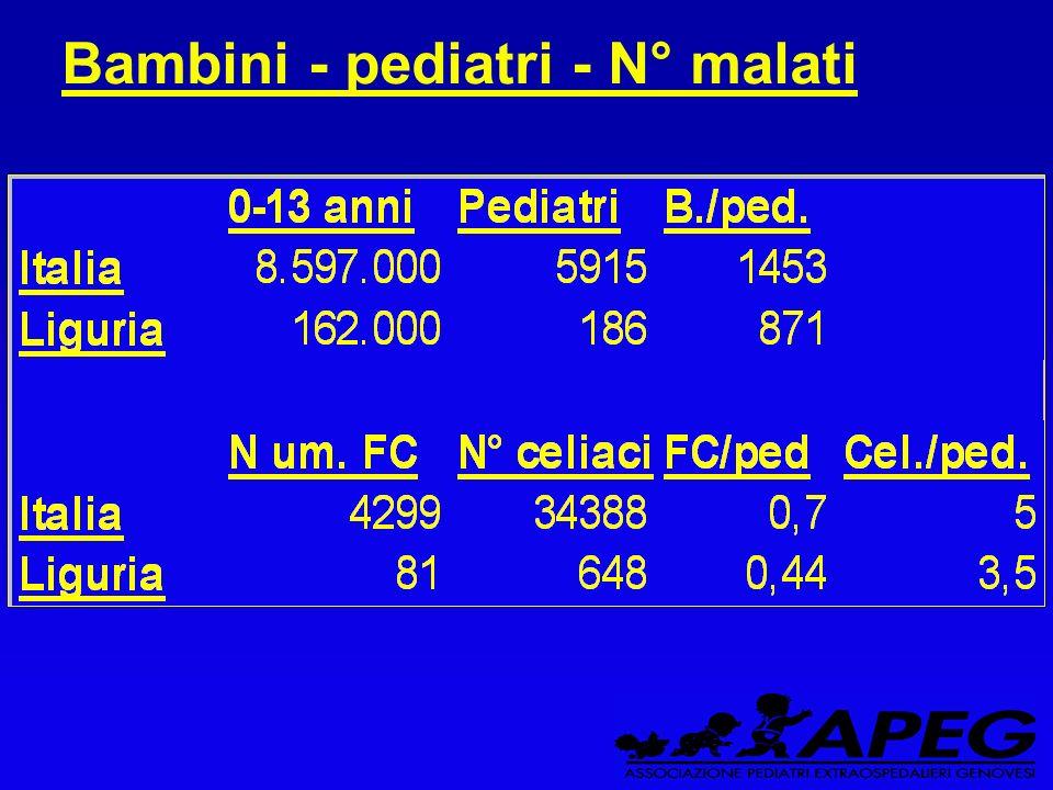 Bambini - pediatri - N° malati