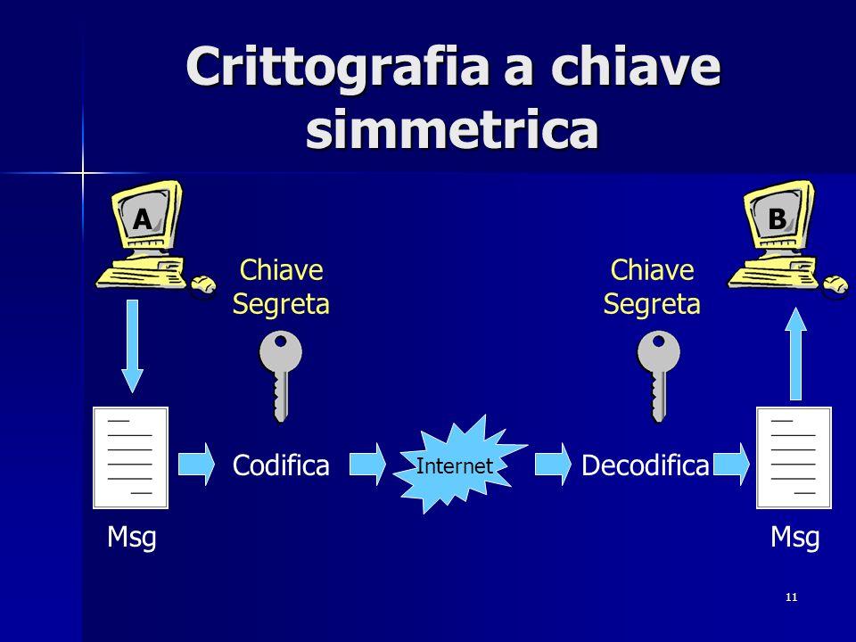 11 Crittografia a chiave simmetrica CodificaDecodifica Internet Chiave Segreta Chiave Segreta Msg AB