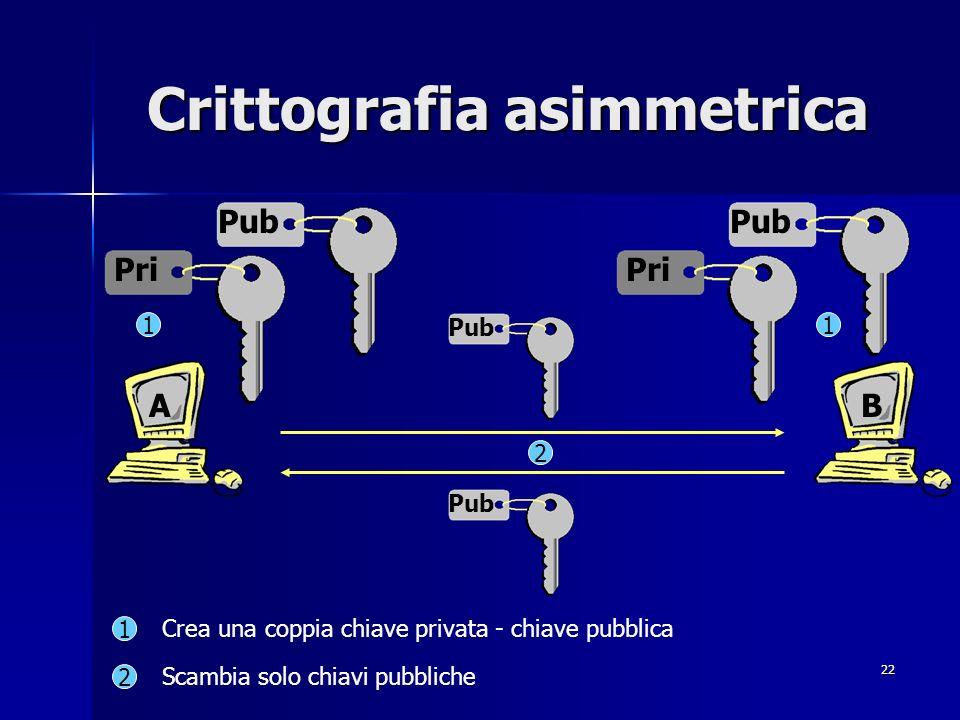 22 Crittografia asimmetrica AB Pub Pri Pub Pri Pub 2 1 11 2 Crea una coppia chiave privata - chiave pubblica Scambia solo chiavi pubbliche