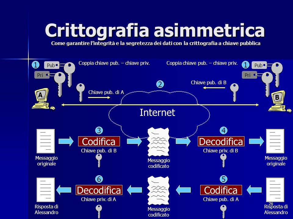 26 Crittografia asimmetrica Come garantire lintegrità e la segretezza dei dati con la crittografia a chiave pubblica 1 2 CodificaDecodifica Codifica 3