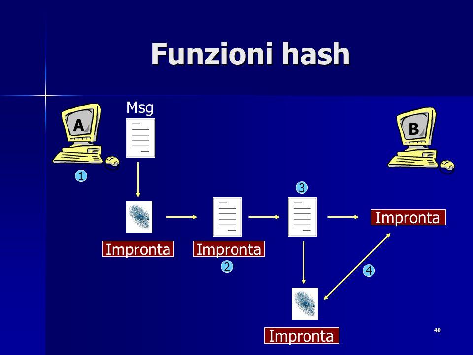 40 Funzioni hash A B Impronta 1 2 3 4 Msg