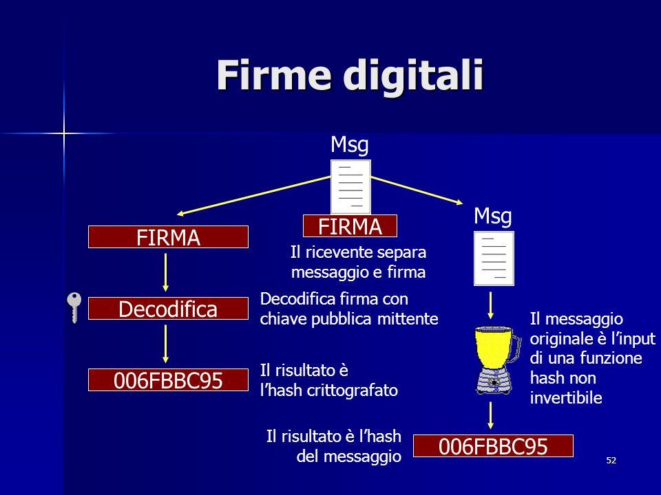 52 Firme digitali Msg 006FBBC95 Decodifica FIRMA Il ricevente separa messaggio e firma Msg FIRMA 006FBBC95 Decodifica firma con chiave pubblica mitten