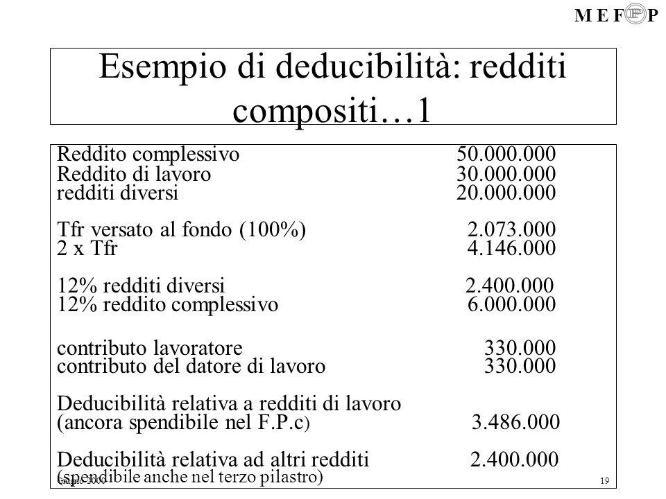 M E F P Giugno 200019 Esempio di deducibilità: redditi compositi…1 Reddito complessivo50.000.000 Reddito di lavoro30.000.000 redditi diversi20.000.000