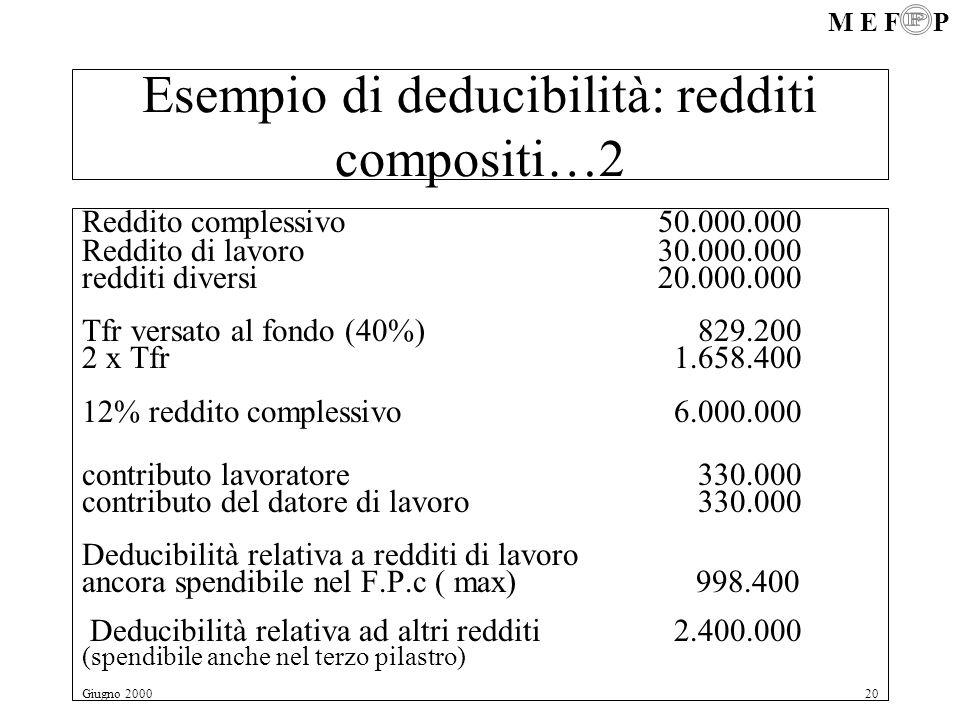M E F P Giugno 200020 Esempio di deducibilità: redditi compositi…2 Reddito complessivo50.000.000 Reddito di lavoro30.000.000 redditi diversi20.000.000