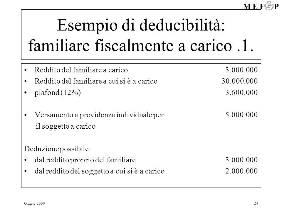M E F P Giugno 200024 Esempio di deducibilità: familiare fiscalmente a carico.1. Reddito del familiare a carico 3.000.000 Reddito del familiare a cui