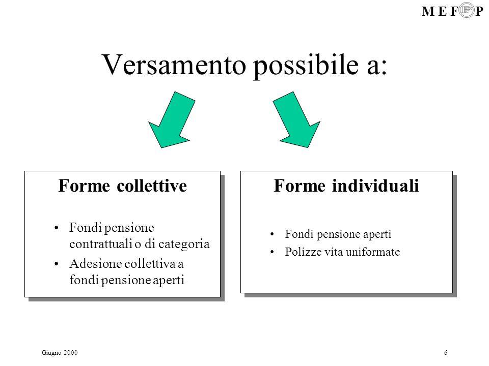 M E F P Giugno 20006 Versamento possibile a: Forme collettive Fondi pensione contrattuali o di categoria Adesione collettiva a fondi pensione aperti F