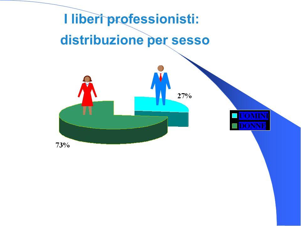I liberi professionisti: distribuzione per sesso