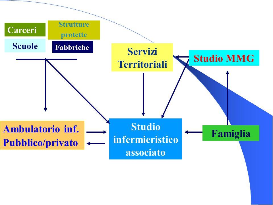Carceri Servizi Territoriali Studio MMG Ambulatorio inf. Pubblico/privato Studio infermieristico associato Famiglia Scuole Strutture protette Fabbrich