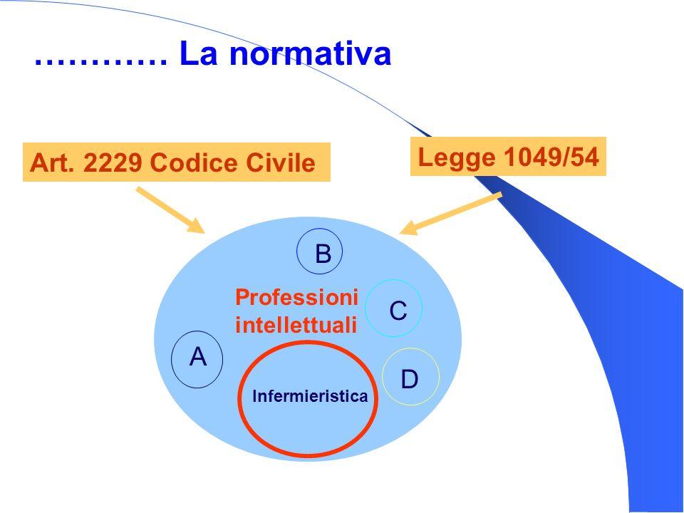 Art. 2229 Codice Civile Legge 1049/54 Professioni intellettuali Infermieristica ………… La normativa A B C D
