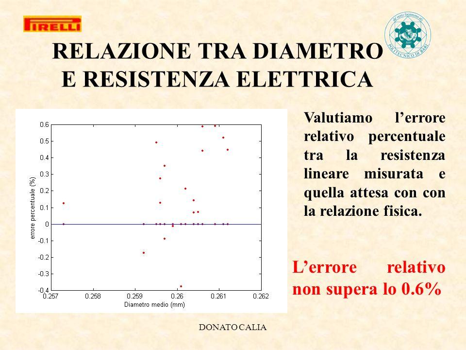 DONATO CALIA RELAZIONE TRA DIAMETRO E RESISTENZA ELETTRICA Valutiamo lerrore relativo percentuale tra la resistenza lineare misurata e quella attesa c