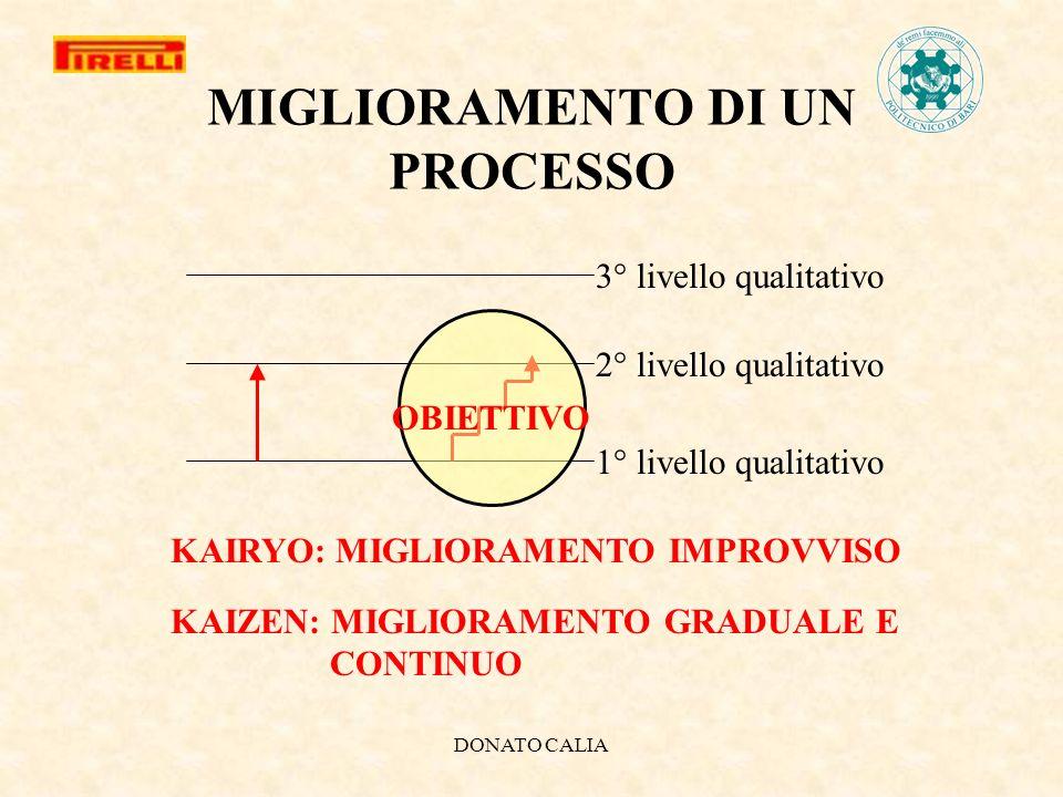 DONATO CALIA 3° livello qualitativo 2° livello qualitativo 1° livello qualitativo KAIRYO: MIGLIORAMENTO IMPROVVISO KAIZEN: MIGLIORAMENTO GRADUALE E CO