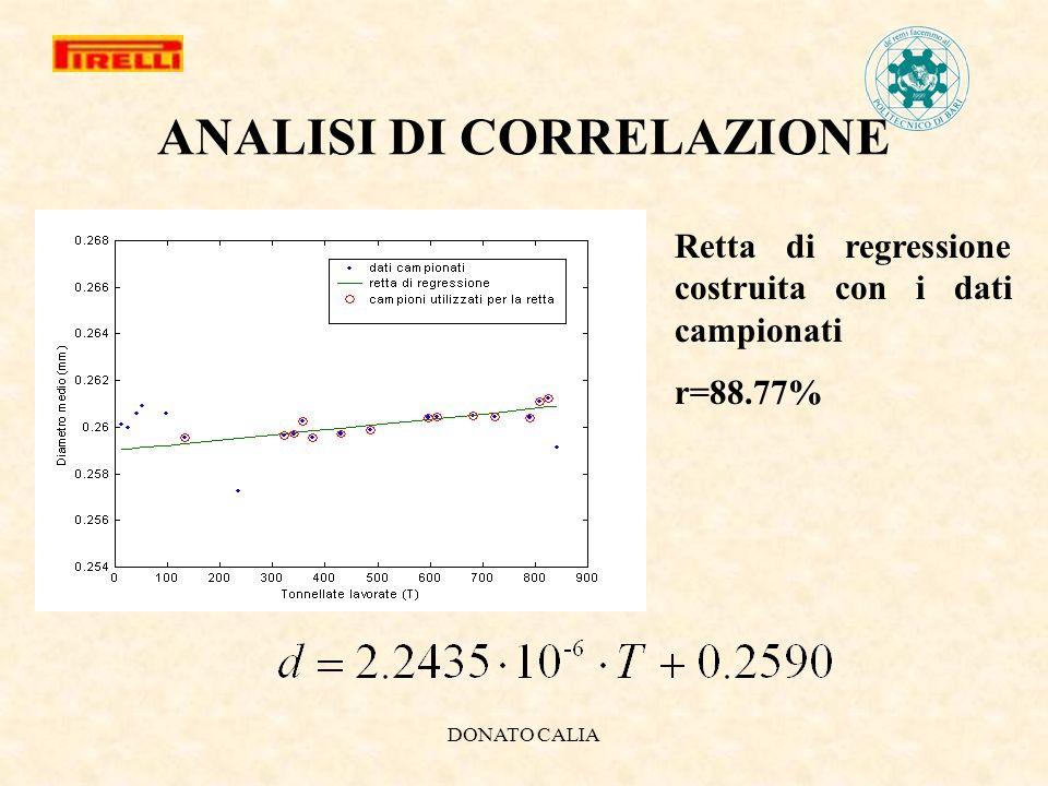 DONATO CALIA ANALISI DI CORRELAZIONE Retta di regressione costruita con i dati campionati r=88.77%