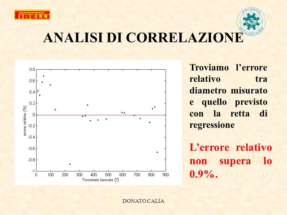 DONATO CALIA ANALISI DI CORRELAZIONE Troviamo lerrore relativo tra diametro misurato e quello previsto con la retta di regressione Lerrore relativo no