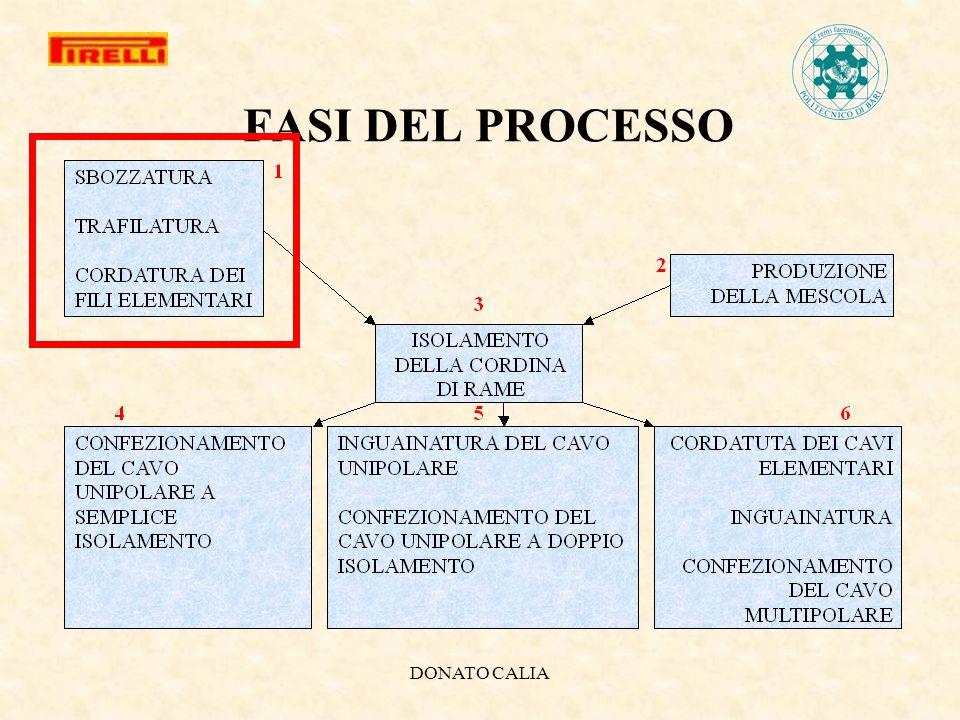 DONATO CALIA FASI DEL PROCESSO