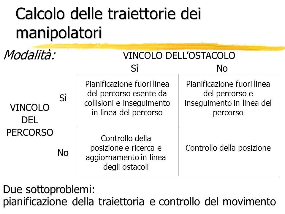 Calcolo delle traiettorie dei manipolatori Modalità: Due sottoproblemi: pianificazione della traiettoria e controllo del movimento VINCOLO DELLOSTACOL