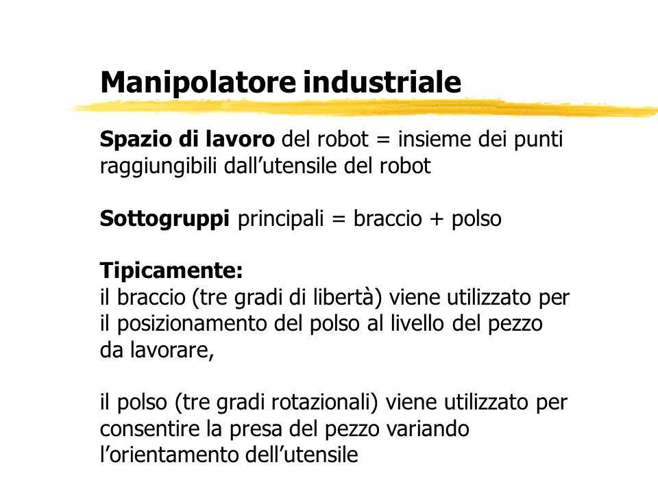 Manipolatore industriale Spazio di lavoro del robot = insieme dei punti raggiungibili dallutensile del robot Sottogruppi principali = braccio + polso